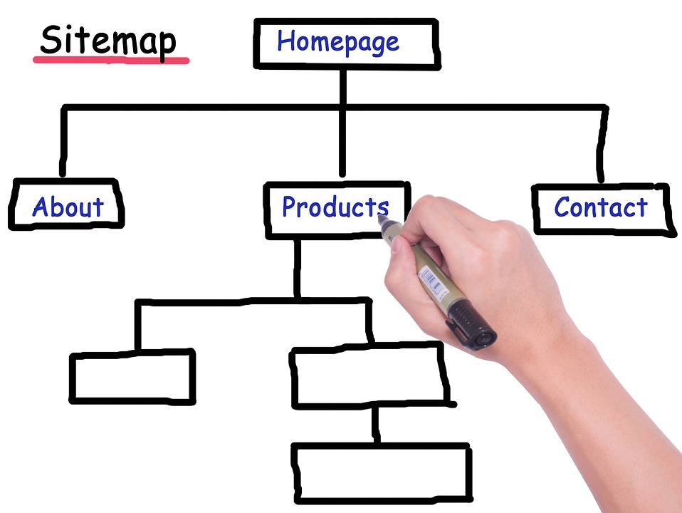 Sitemap (ไซต์แมพ)